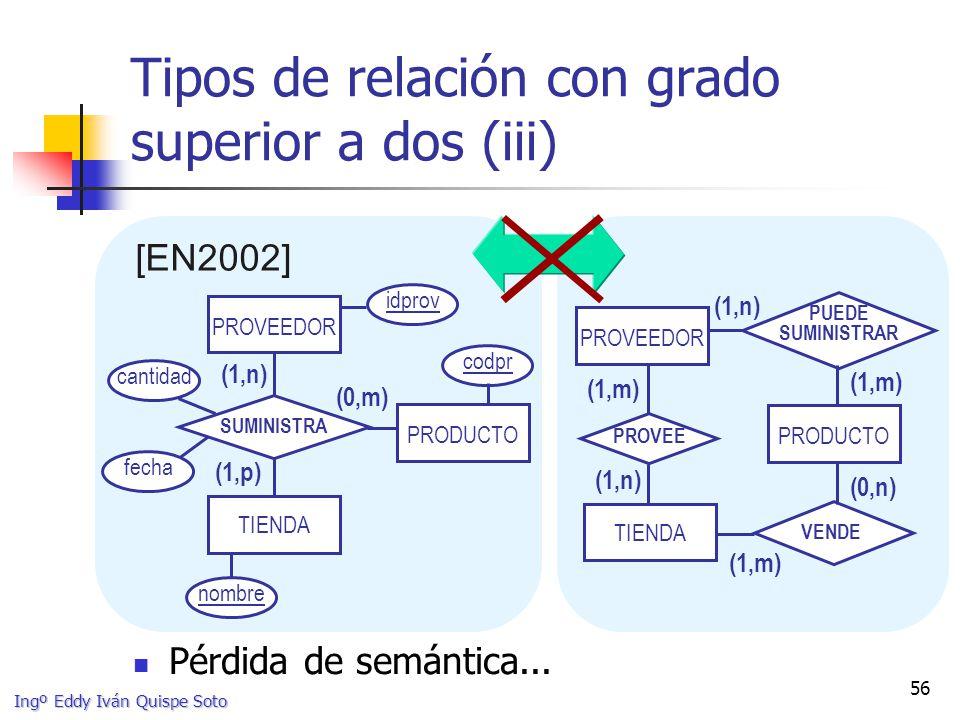 Ingº Eddy Iván Quispe Soto 56 Tipos de relación con grado superior a dos (iii) [EN2002] TIENDA (1,m) (1,n) (0,n) (1,m) VENDE PROVEE PUEDE SUMINISTRAR PRODUCTO PROVEEDOR PRODUCTO TIENDA (0,m) (1,n) (1,p) SUMINISTRA idprov codpr nombre cantidad fecha PROVEEDOR Pérdida de semántica...
