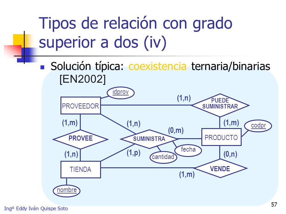Ingº Eddy Iván Quispe Soto 57 Tipos de relación con grado superior a dos (iv) Solución típica: coexistencia ternaria/binarias [EN2002] PROVEEDOR PRODUCTO TIENDA (0,m) (1,n) (1,p) SUMINISTRA (1,m) (1,n)(0,n) (1,m) VENDE PROVEE (1,m) (1,n) PUEDE SUMINISTRAR idprov codpr nombre cantidad fecha