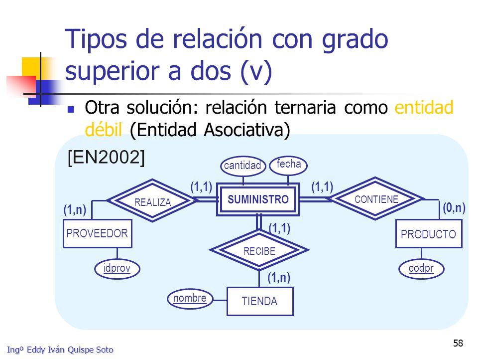 Ingº Eddy Iván Quispe Soto 58 Tipos de relación con grado superior a dos (v) Otra solución: relación ternaria como entidad débil (Entidad Asociativa) [EN2002] PROVEEDOR PRODUCTO TIENDA (1,1) RECIBE (1,n) REALIZA (1,1) (0,n) CONTIENE cantidad fecha nombre idprovcodpr SUMINISTRO