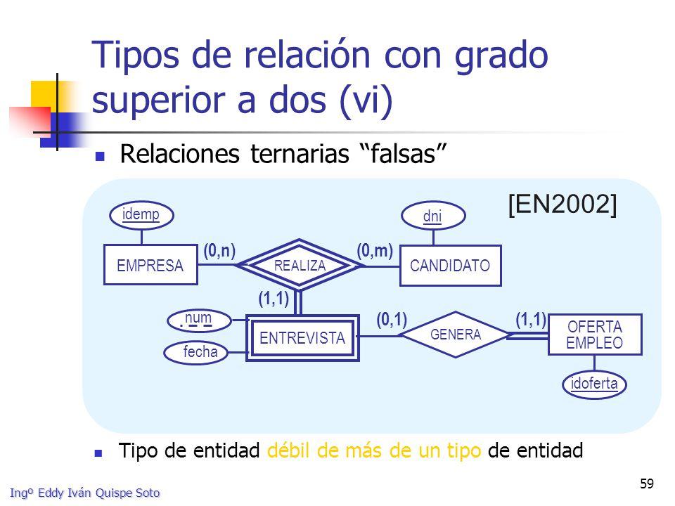 Ingº Eddy Iván Quispe Soto 59 Tipos de relación con grado superior a dos (vi) Relaciones ternarias falsas [EN2002] Tipo de entidad débil de más de un tipo de entidad EMPRESA OFERTA EMPLEO (1,1) (0,m) CANDIDATO (0,n) REALIZA (0,1)(1,1) GENERA fecha idemp idoferta dni num ENTREVISTA