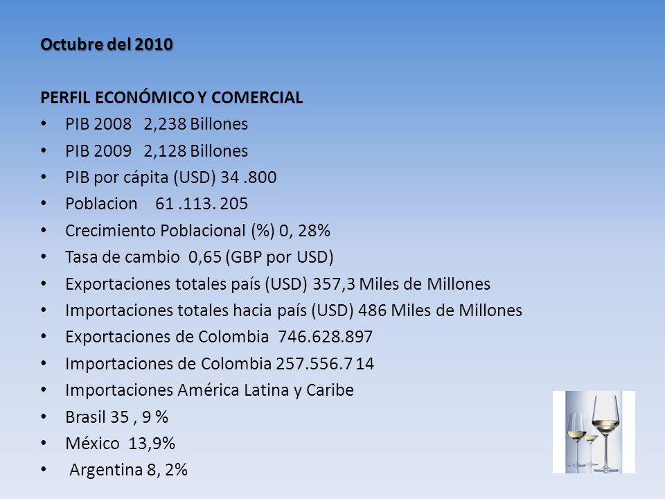 Octubre del 2010 PERFIL ECONÓMICO Y COMERCIAL PIB 2008 2,238 Billones PIB 2009 2,128 Billones PIB por cápita (USD) 34.800 Poblacion 61.113. 205 Crecim