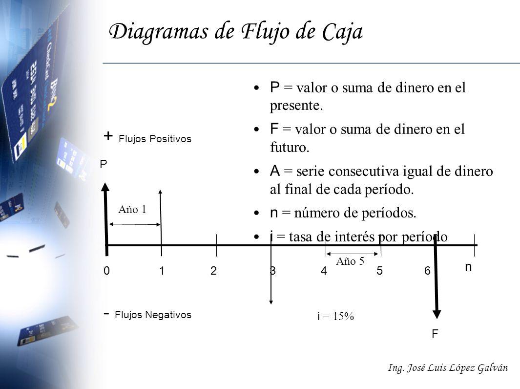 Ing. José Luis López Galván Diagramas de Flujo de Caja P = valor o suma de dinero en el presente. F = valor o suma de dinero en el futuro. A = serie c