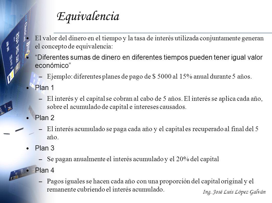 Ing. José Luis López Galván Equivalencia El valor del dinero en el tiempo y la tasa de interés utilizada conjuntamente generan el concepto de equivale