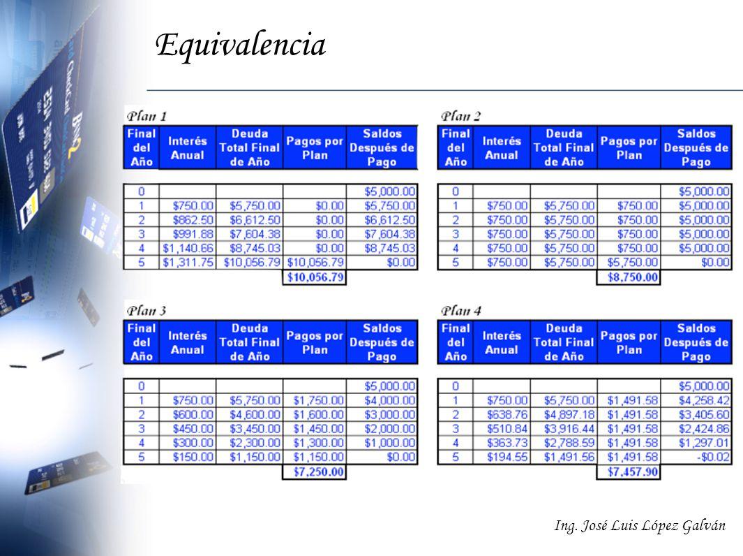 Ing. José Luis López Galván Equivalencia