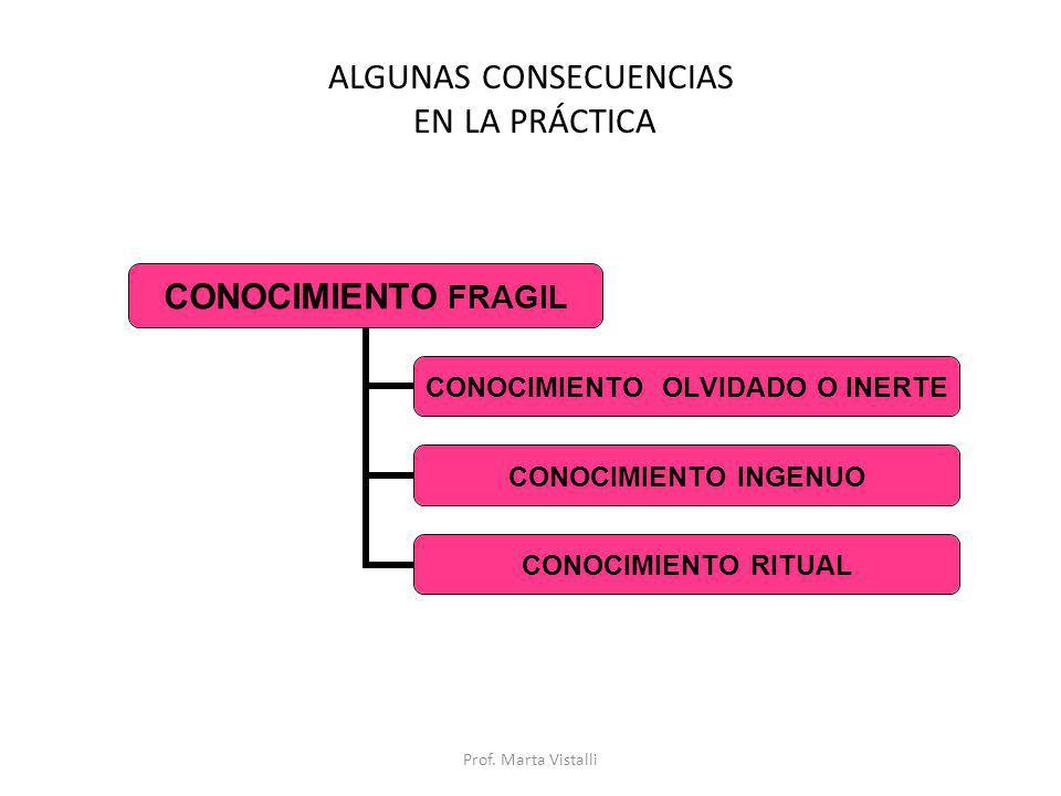 ALGUNAS CONSECUENCIAS EN LA PRÁCTICA CONOCIMIENTO FRAGIL CONOCIMIENTO OLVIDADO O INERTE CONOCIMIENTO INGENUO CONOCIMIENTO RITUAL Prof. Marta Vistalli