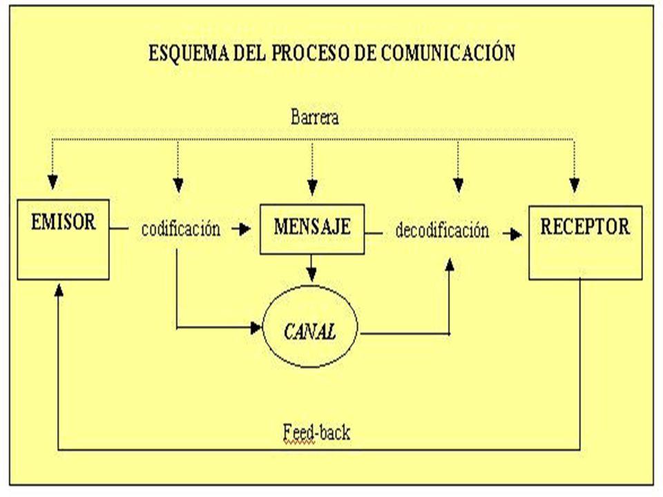 Dirección de la comunicación Hacia abajo: gerentes que se comunican con empleados cuando asignan metas, instrucciones, puede ser cara a cara, memos, e mail.