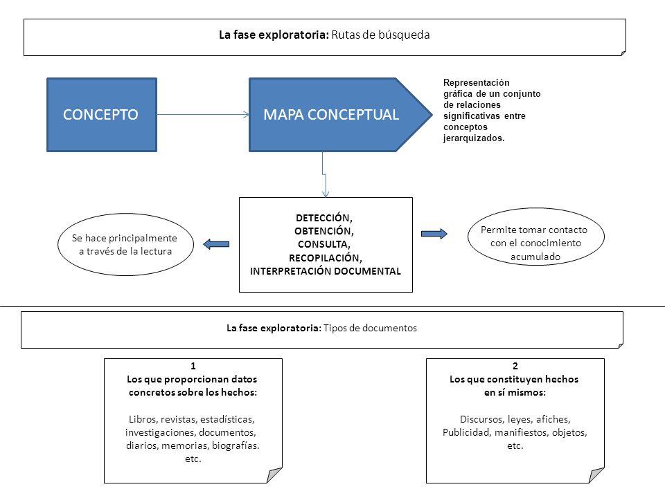 La fase exploratoria: Rutas de búsqueda DETECCIÓN, OBTENCIÓN, CONSULTA, RECOPILACIÓN, INTERPRETACIÓN DOCUMENTAL Se hace principalmente a través de la