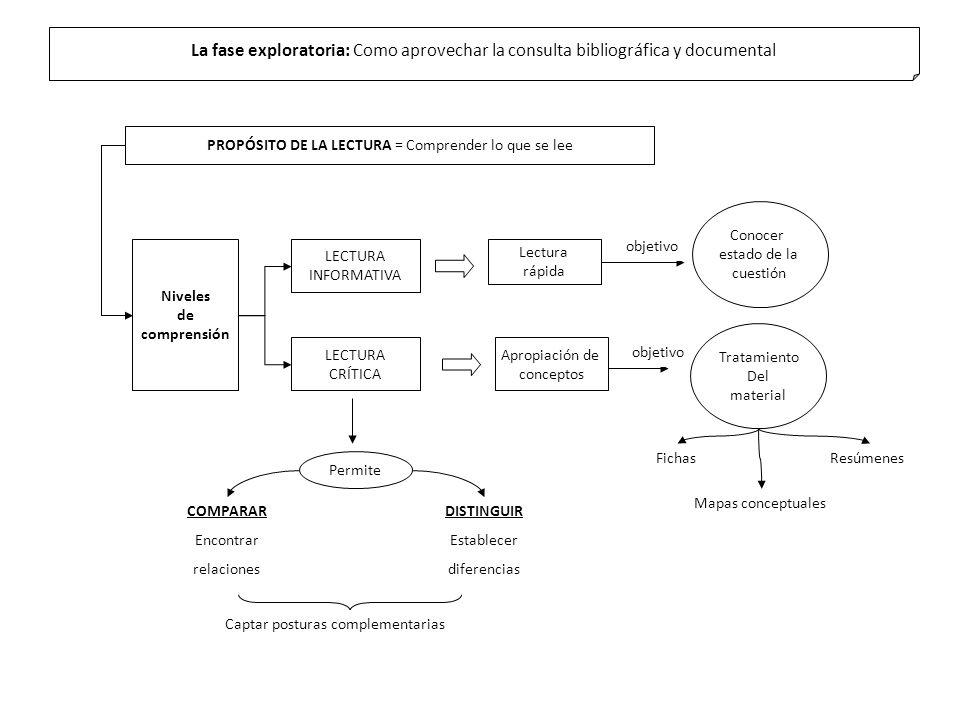Conocer estado de la cuestión La fase exploratoria: Como aprovechar la consulta bibliográfica y documental PROPÓSITO DE LA LECTURA = Comprender lo que