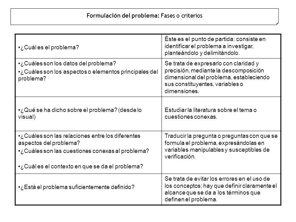Formulación del problema: Fases o criterios ¿Cuál es el problema? Éste es el punto de partida: consiste en identificar el problema a investigar, plant