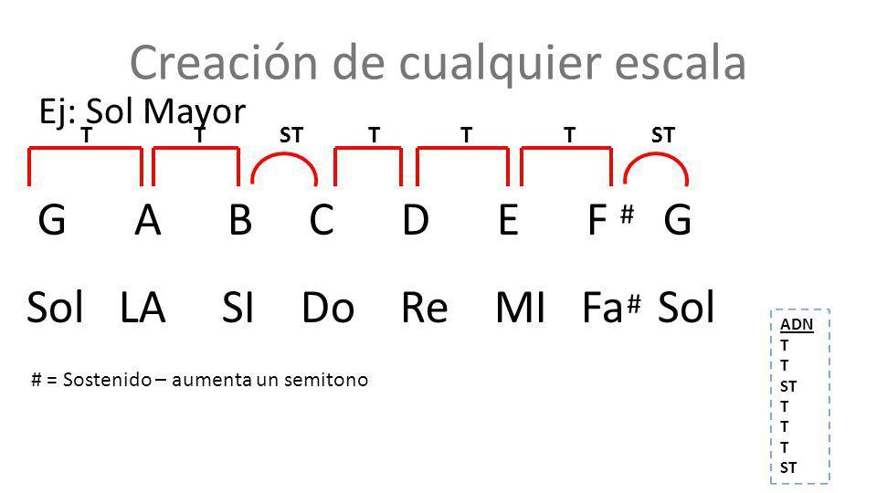 Creación de cualquier escala Ej: Sol Mayor G A B C D E F G Sol LA SI Do Re MI Fa Sol TT STTTT # = Sostenido – aumenta un semitono # # ST ADN T ST T ST