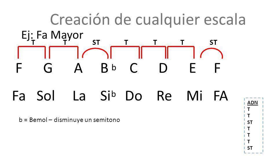 Creación de cualquier escala Ej: Fa Mayor F G A B C D E F Fa Sol La Si Do Re Mi FA T TSTTTT b = Bemol – disminuye un semitono ST b ADN T ST T ST b