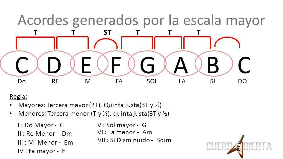 Acordes generados por la escala mayor C D E F G A B C Do RE MI FA SOL LA SI DO T TSTTTT I : Do Mayor - C II : Re Menor - Dm III : Mi Menor - Em IV : F