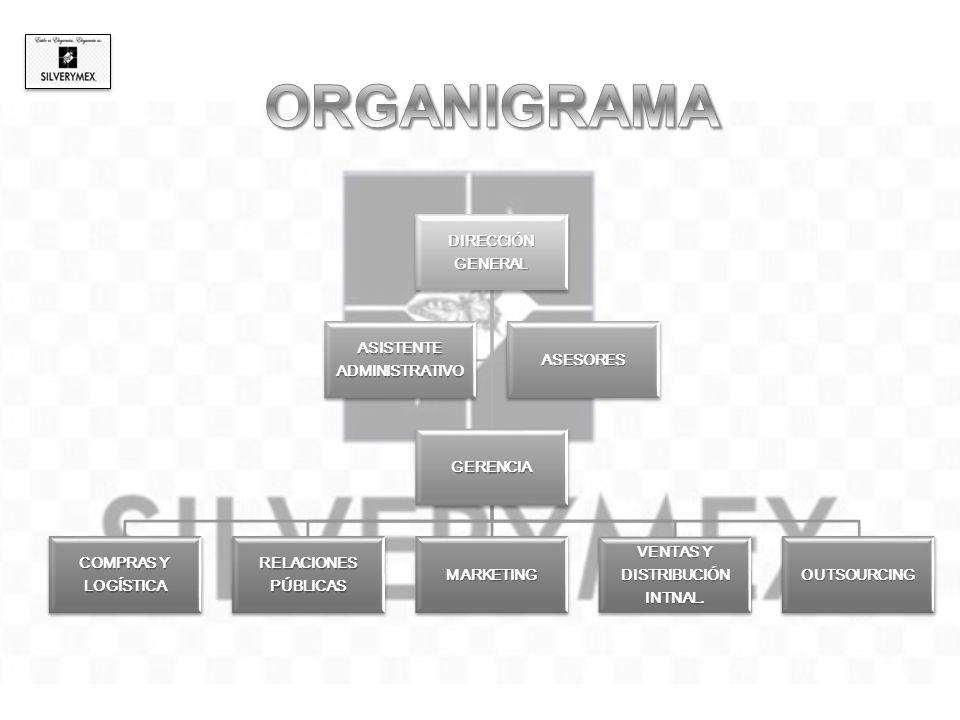 DIRECCIÓN GENERAL GERENCIA COMPRAS Y LOGÍSTICA RELACIONES PÚBLICAS MARKETING VENTAS Y DISTRIBUCIÓN INTNAL.