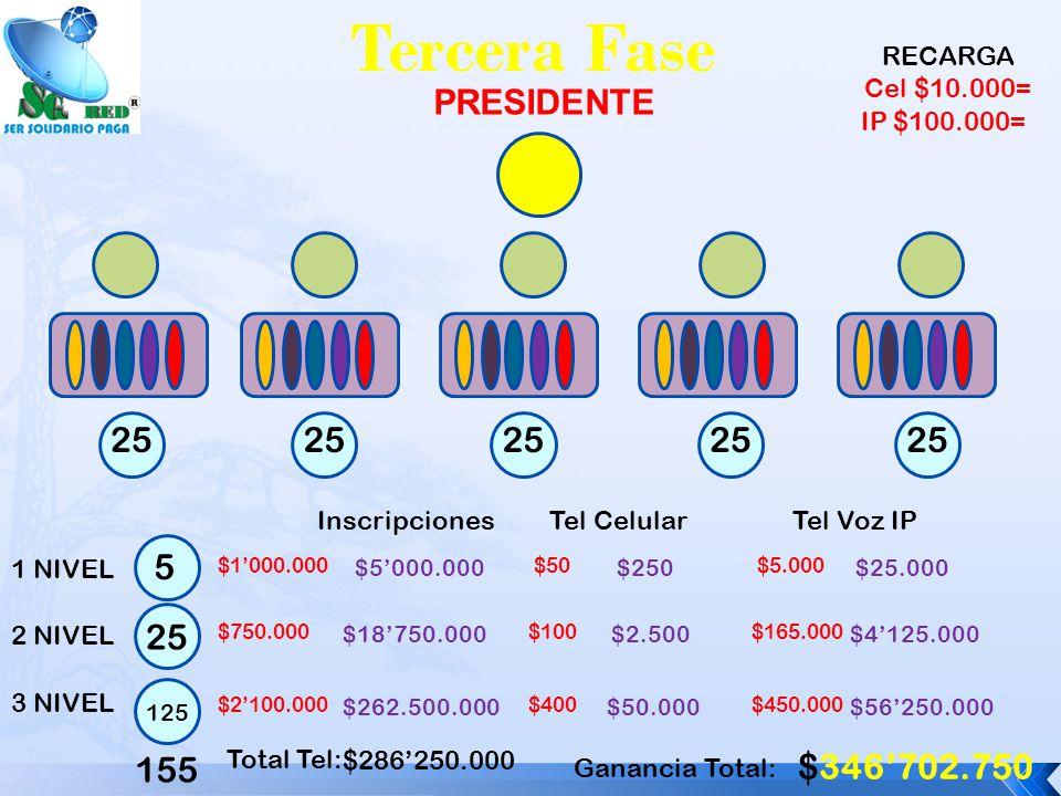 Tercera Fase PRESIDENTE 1 NIVEL 2 NIVEL 3 NIVEL Inscripciones $5000.000 $1000.000 $18750.000 $750.000 $262.500.000 $2100.000 Tel Celular $2.500 $100 $50.000 $400 Tel Voz IP $4125.000 $165.000 $56250.000 $450.000 Total Tel: $286250.000 155 Ganancia Total: $346702.750 RECARGA Cel $10.000= IP $100.000= 5 25 125 25 $250 $50 $25.000 $5.000