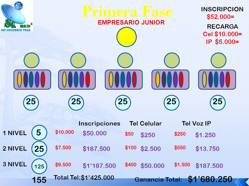 Primera Fase EMPRESARIO JUNIOR 1 NIVEL 2 NIVEL 3 NIVEL Inscripciones $50.000 $10.000 $187.500 $7.500 $1187.500 $9.500 Tel Celular $2.500 $100 $50.000 $400 Tel Voz IP $13.750 $550 $187.500 $1.500 Total Tel: $1425.000 155 Ganancia Total: $1680.250 INSCRIPCION $52.000= RECARGA Cel $10.000= IP $5.000= 5 25 125 25 $250 $50 $1.250 $250