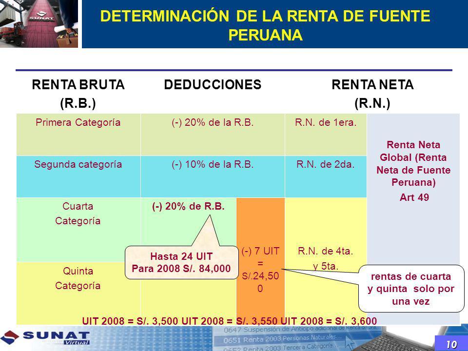 DETERMINACIÓN DE LA RENTA DE FUENTE PERUANA R.N. de 4ta. y 5ta. R.N. de 2da. R.N. de 1era. (-) 20% de R.B. (-) 10% de la R.B. Quinta Categoría (-) 7 U
