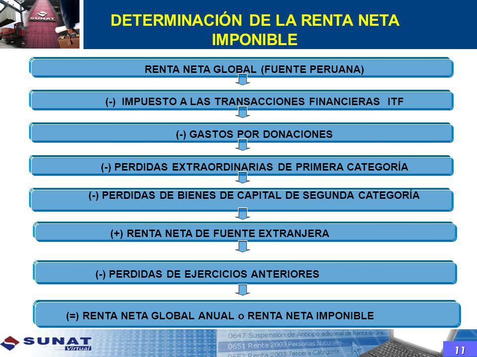 DETERMINACIÓN DE LA RENTA NETA IMPONIBLE 11