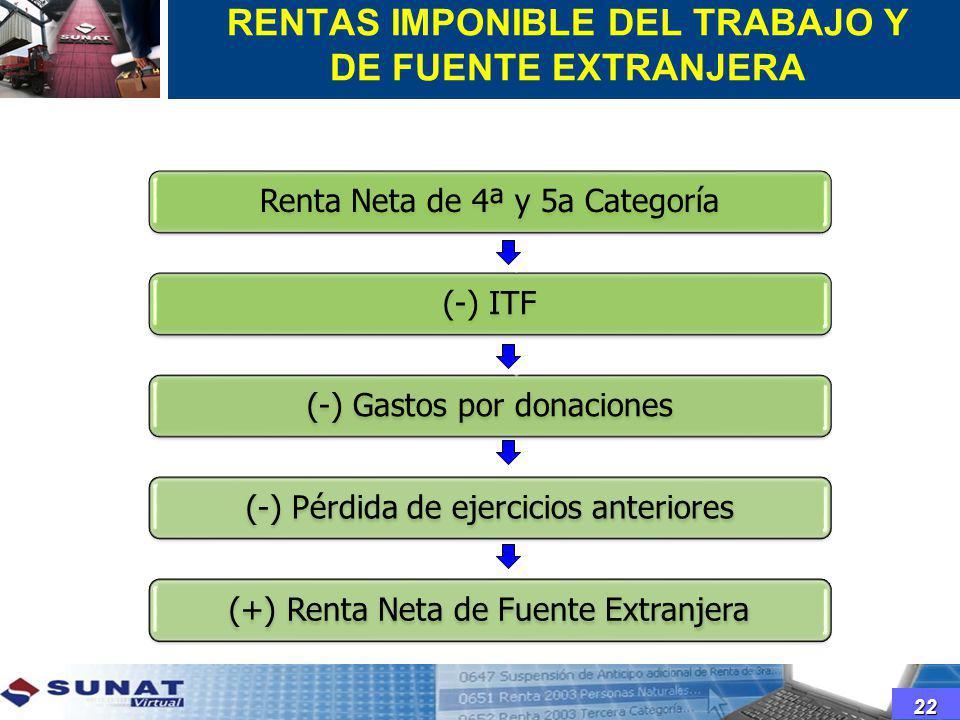 RENTAS IMPONIBLE DEL TRABAJO Y DE FUENTE EXTRANJERA Renta Neta de 4ª y 5a Categoría(-) ITF(-) Gastos por donaciones(-) Pérdida de ejercicios anteriore
