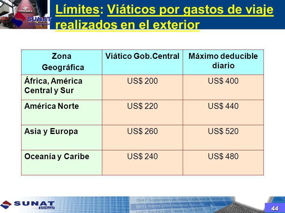 Límites: Viáticos por gastos de viaje realizados en el exterior SUNAT Zona Geográfica Viático Gob.CentralMáximo deducible diario África, América Centr