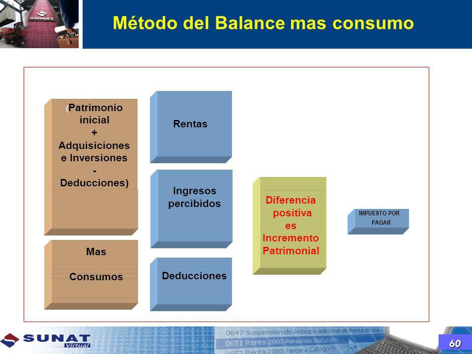 ( Patrimonio inicial + Adquisiciones e Inversiones - Deducciones) - Pat inicial Mas Consumos Deducciones IMPUESTO POR PAGAR Método del Balance mas con