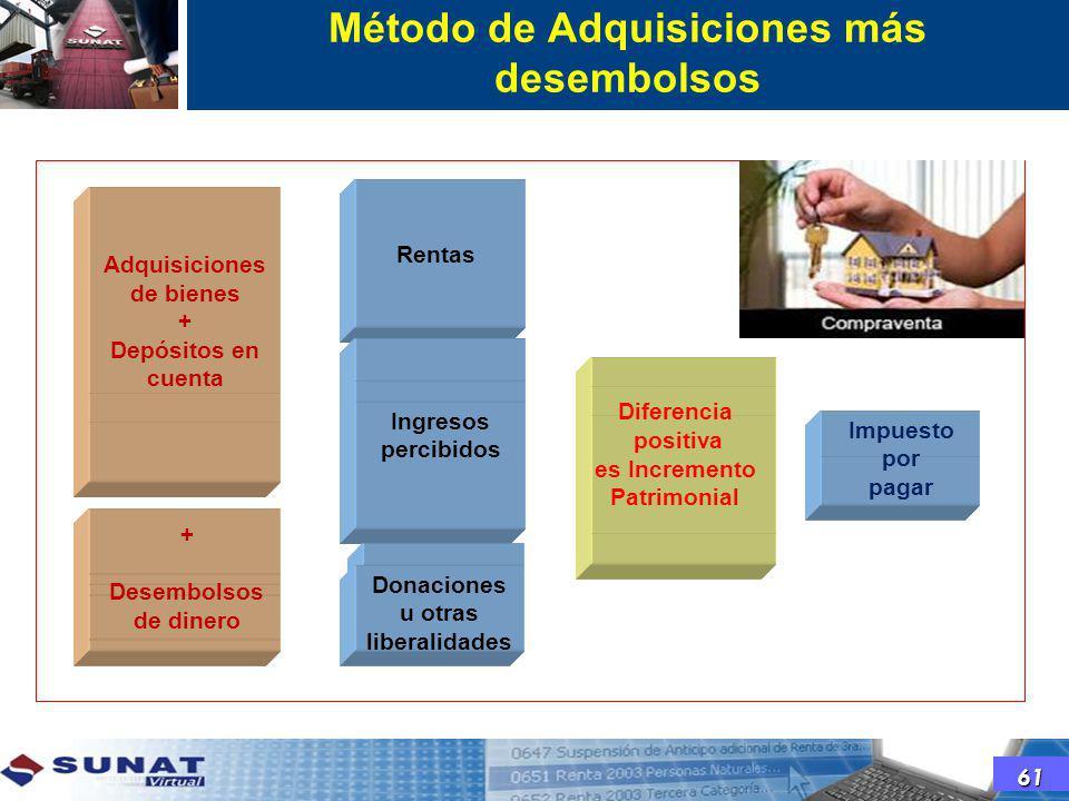 Método del Balance + Consumo Adquisiciones de bienes + Depósitos en cuenta Rentas Ingresos percibidos + Desembolsos de dinero Donaciones u otras liber
