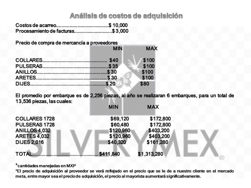Costos de acarreo.......................................$ 10,000 Procesamiento de facturas............................$ 3,000 Precio de compra de merc
