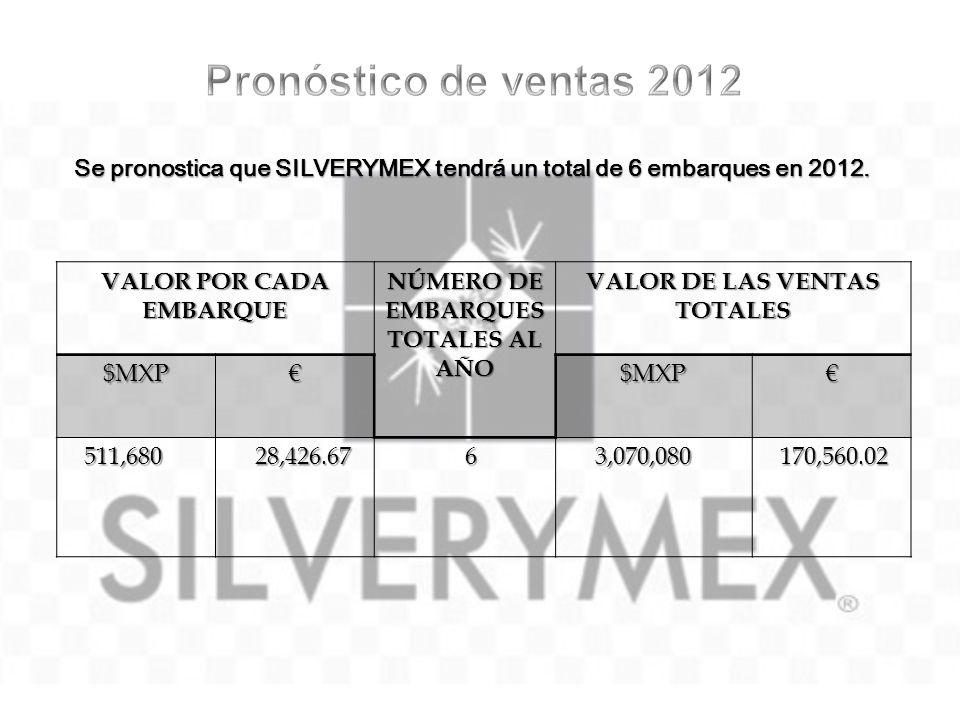 Se pronostica que SILVERYMEX tendrá un total de 6 embarques en 2012. VALOR POR CADA EMBARQUE NÚMERO DE EMBARQUES TOTALES AL AÑO VALOR DE LAS VENTAS TO