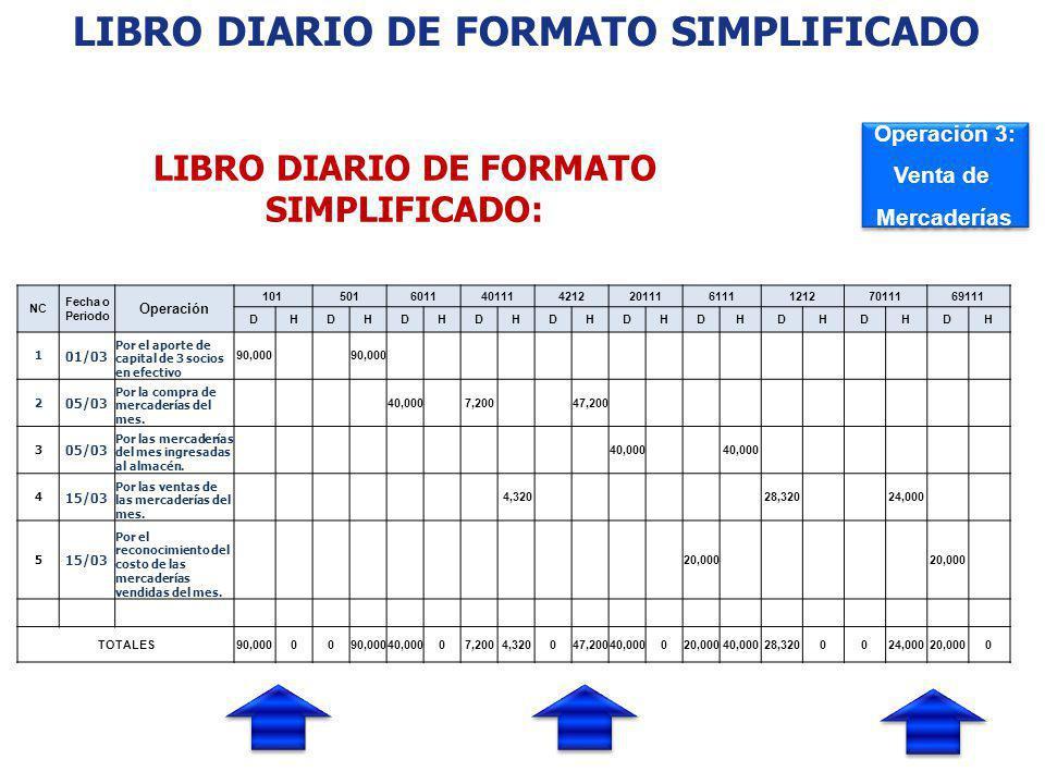 LIBRO DIARIO DE FORMATO SIMPLIFICADO: LIBRO DIARIO DE FORMATO SIMPLIFICADO: EJEMPLO NC Fecha o Periodo Operación 1015016011401114212201116111121270111