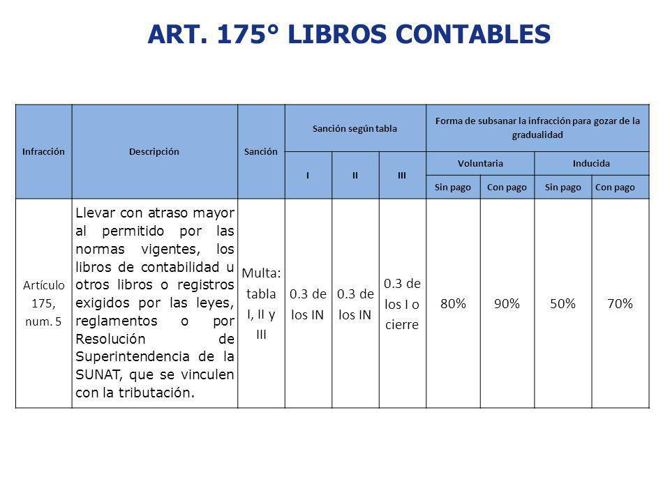 ART. 175° LIBROS CONTABLES InfracciónDescripciónSanción Sanción según tabla Forma de subsanar la infracción para gozar de la gradualidad IIIIII Volunt