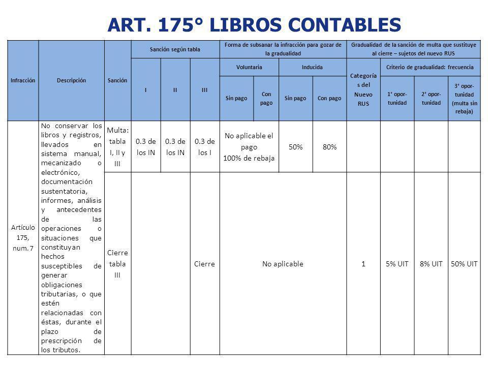 ART. 175° LIBROS CONTABLES InfracciónDescripciónSanción Sanción según tabla Forma de subsanar la infracción para gozar de la gradualidad Gradualidad d