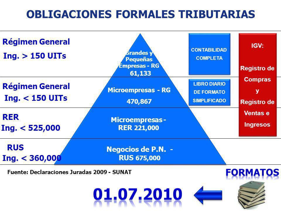 OBLIGACIONES FORMALES TRIBUTARIAS 61,133 Microempresas - RG 470,867 Microempresas - RER 221,000 Negocios de P.N. - RUS 675,000 IGV: Registro de Compra