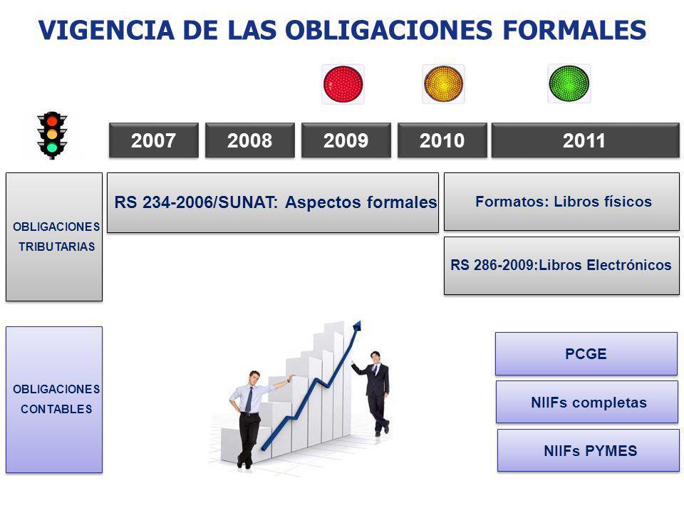 2007 RS 234-2006/SUNAT: Aspectos formales Formatos: Libros físicos RS 286-2009:Libros Electrónicos 2008 2009 2010 2011 OBLIGACIONES TRIBUTARIAS OBLIGA