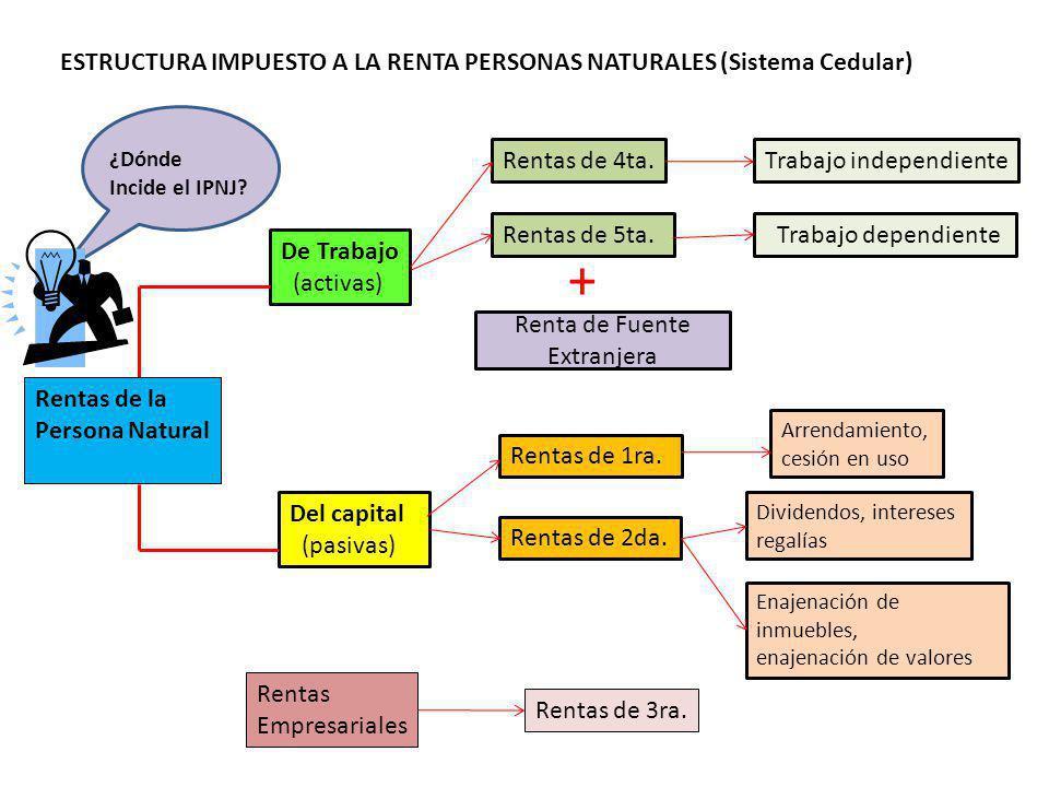 ESTRUCTURA IMPUESTO A LA RENTA PERSONAS NATURALES (Sistema Cedular) Rentas de la Persona Natural De Trabajo (activas) Del capital (pasivas) Rentas Empresariales Rentas de 4ta.