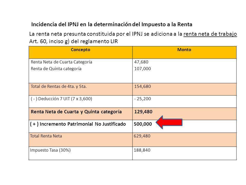 ConceptoMonto Renta Neta de Cuarta Categoría Renta de Quinta categoría 47,680 107,000 Total de Rentas de 4ta.
