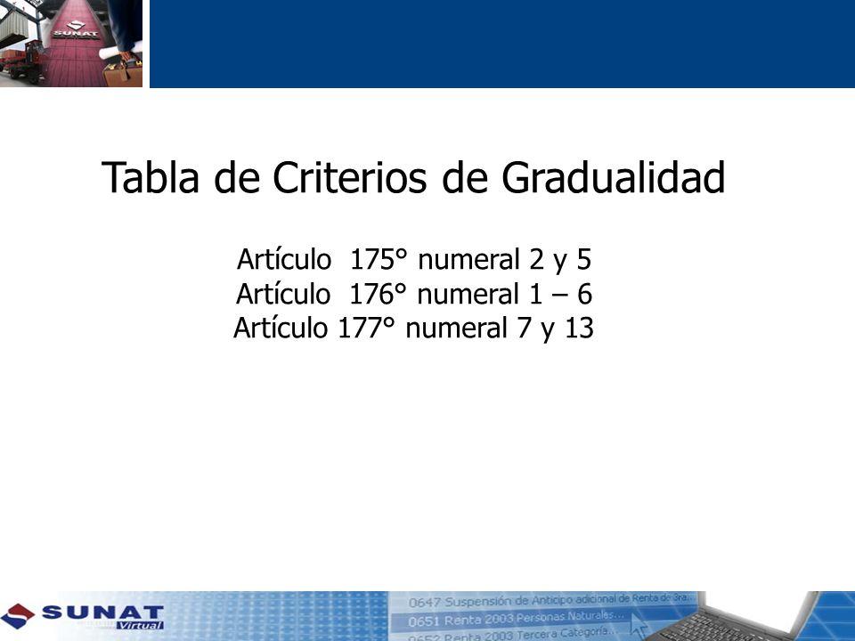 Tabla de Criterios de Gradualidad Artículo 175° numeral 2 y 5 Artículo 176° numeral 1 – 6 Artículo 177° numeral 7 y 13