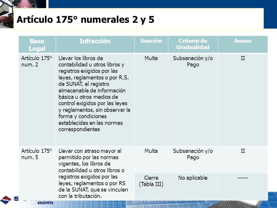 Artículo 175° numerales 2 y 5 Base Legal Infracción SanciónCriterio de Gradualidad Anexo Artículo 175° num.