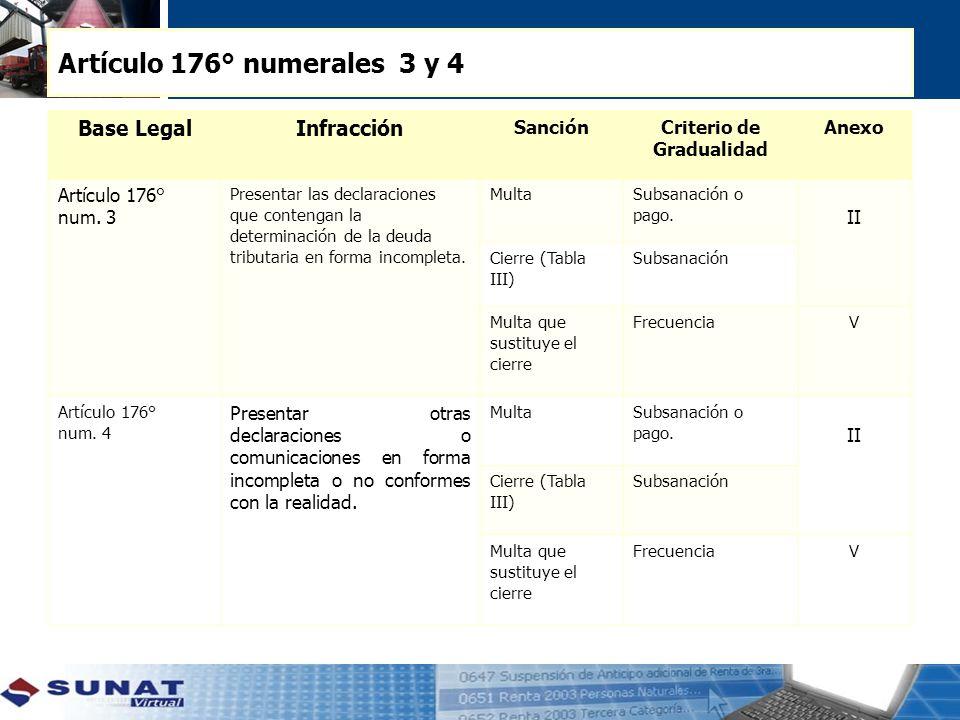 Artículo 176° numerales 3 y 4 Base LegalInfracción SanciónCriterio de Gradualidad Anexo Artículo 176° num.
