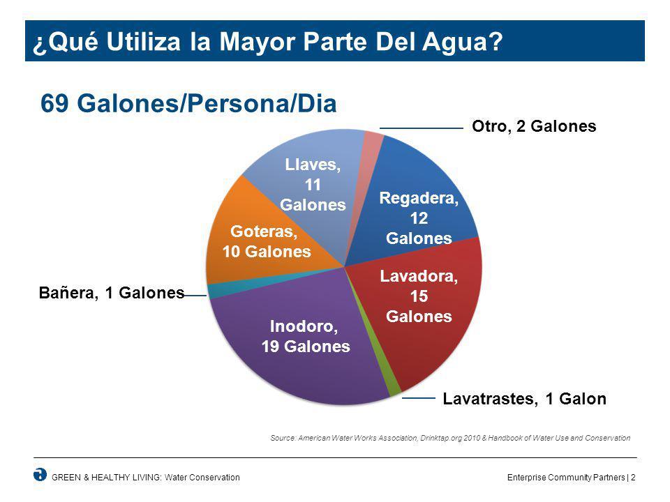 Enterprise Community Partners | 2GREEN & HEALTHY LIVING: Water Conservation ¿Qué Utiliza la Mayor Parte Del Agua.