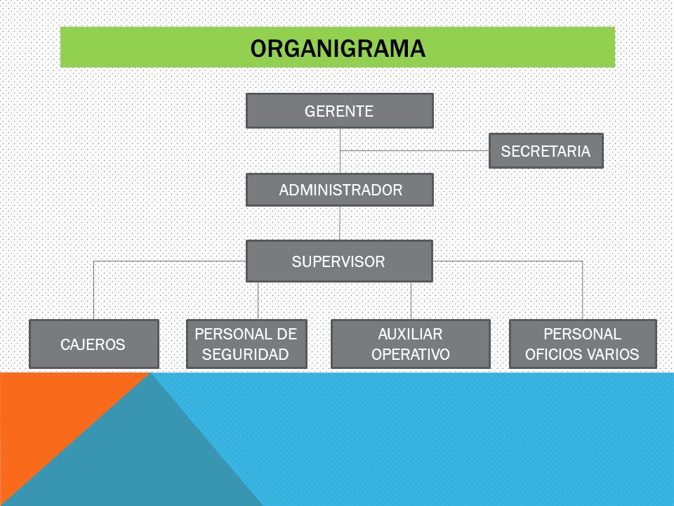 ORGANIGRAMA GERENTE PERSONAL OFICIOS VARIOS AUXILIAR OPERATIVO CAJEROS PERSONAL DE SEGURIDAD SECRETARIA SUPERVISOR ADMINISTRADOR