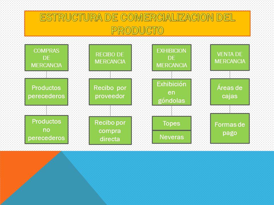 COMPRAS DE MERCANCIA RECIBO DE MERCANCIA EXHIBICION DE MERCANCIA VENTA DE MERCANCIA Productos perecederos Productos no perecederos Neveras Recibo por