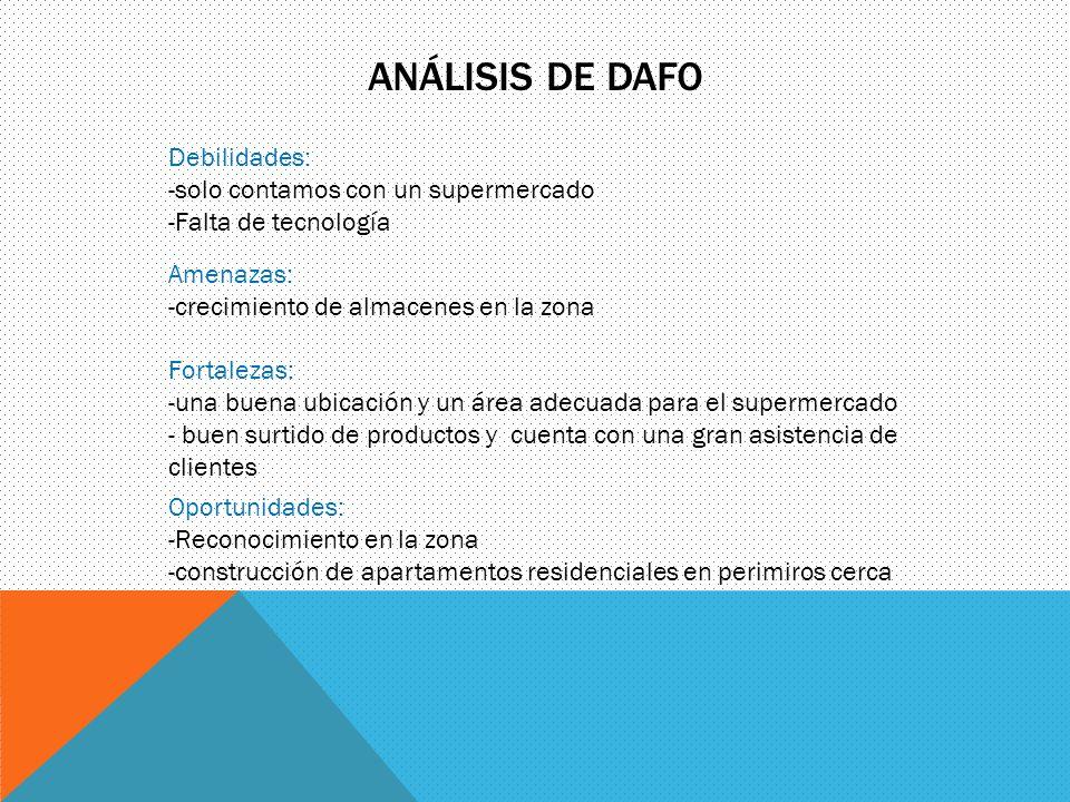 ANÁLISIS DE DAFO Debilidades: -solo contamos con un supermercado -Falta de tecnología Amenazas: -crecimiento de almacenes en la zona Fortalezas: -una