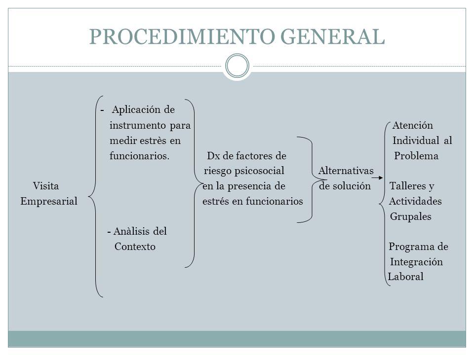 PROCEDIMIENTO GENERAL - Aplicación de instrumento para Atención medir estrès en Individual al funcionarios. Dx de factores de Problema riesgo psicosoc