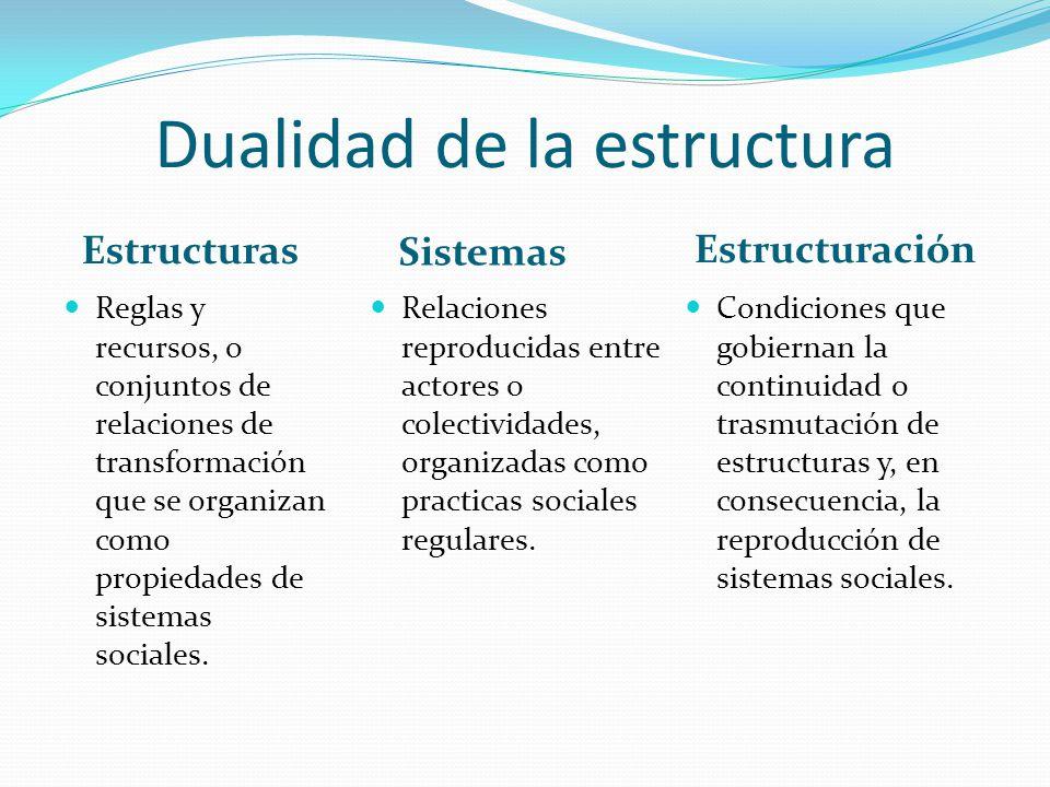 Dualidad de la estructura Estructuras Sistemas Reglas y recursos, o conjuntos de relaciones de transformación que se organizan como propiedades de sis