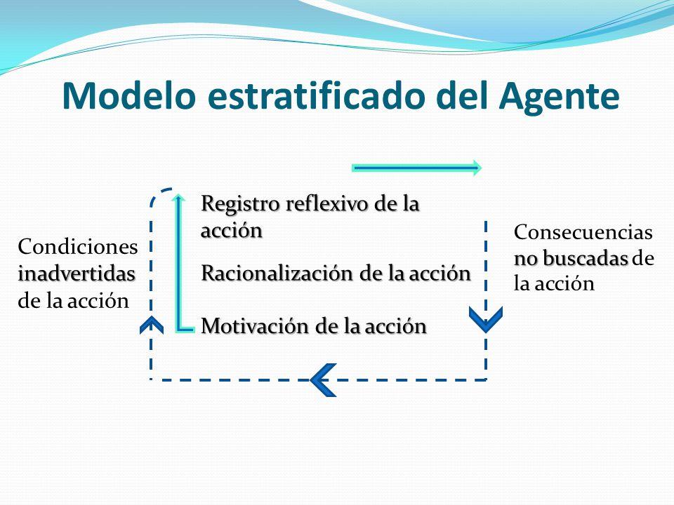 Modelo estratificado del Agente inadvertidas Condiciones inadvertidas de la acción Registro reflexivo de la acción Racionalización de la acción Motiva