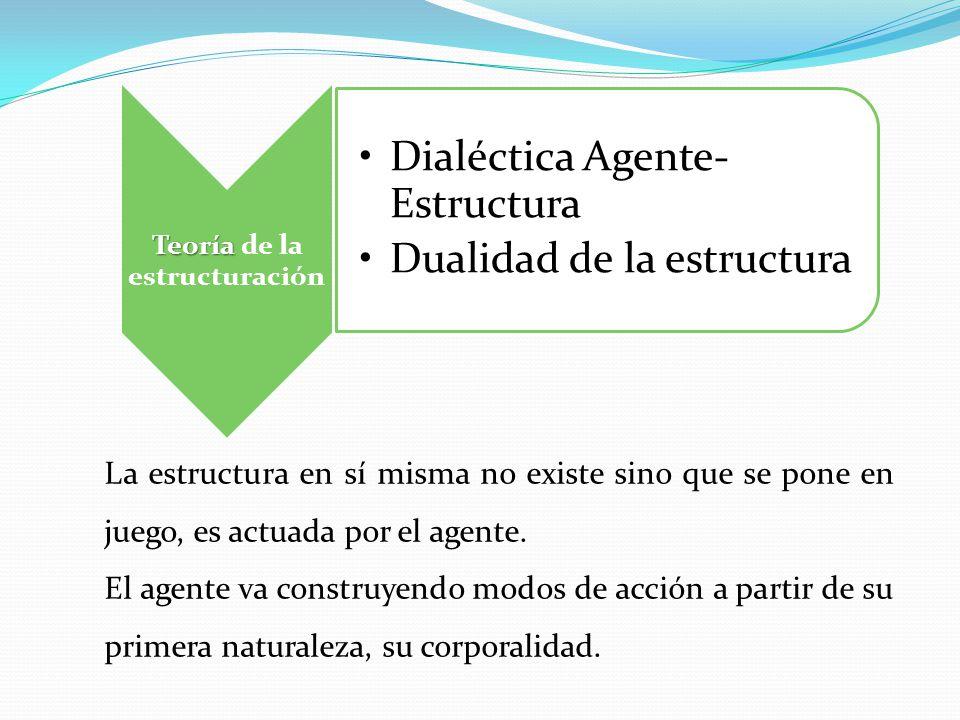 Teoría Teoría de la estructuración Dialéctica Agente- Estructura Dualidad de la estructura La estructura en sí misma no existe sino que se pone en jue
