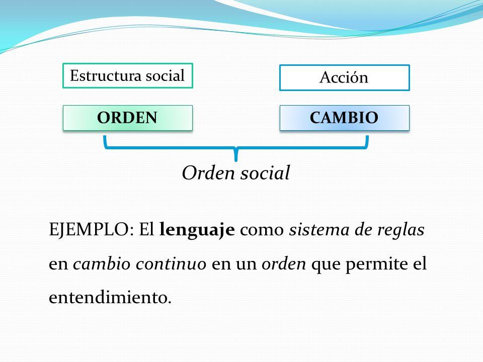 Estructura social Acción ORDEN CAMBIO Orden social EJEMPLO: El lenguaje como sistema de reglas en cambio continuo en un orden que permite el entendimi