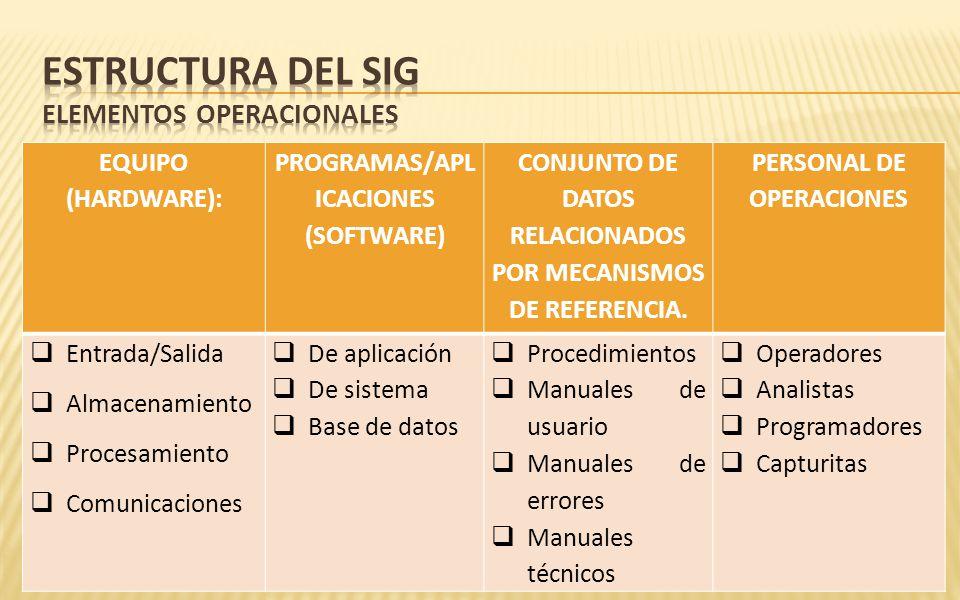 EQUIPO (HARDWARE): PROGRAMAS/APL ICACIONES (SOFTWARE) CONJUNTO DE DATOS RELACIONADOS POR MECANISMOS DE REFERENCIA. PERSONAL DE OPERACIONES Entrada/Sal