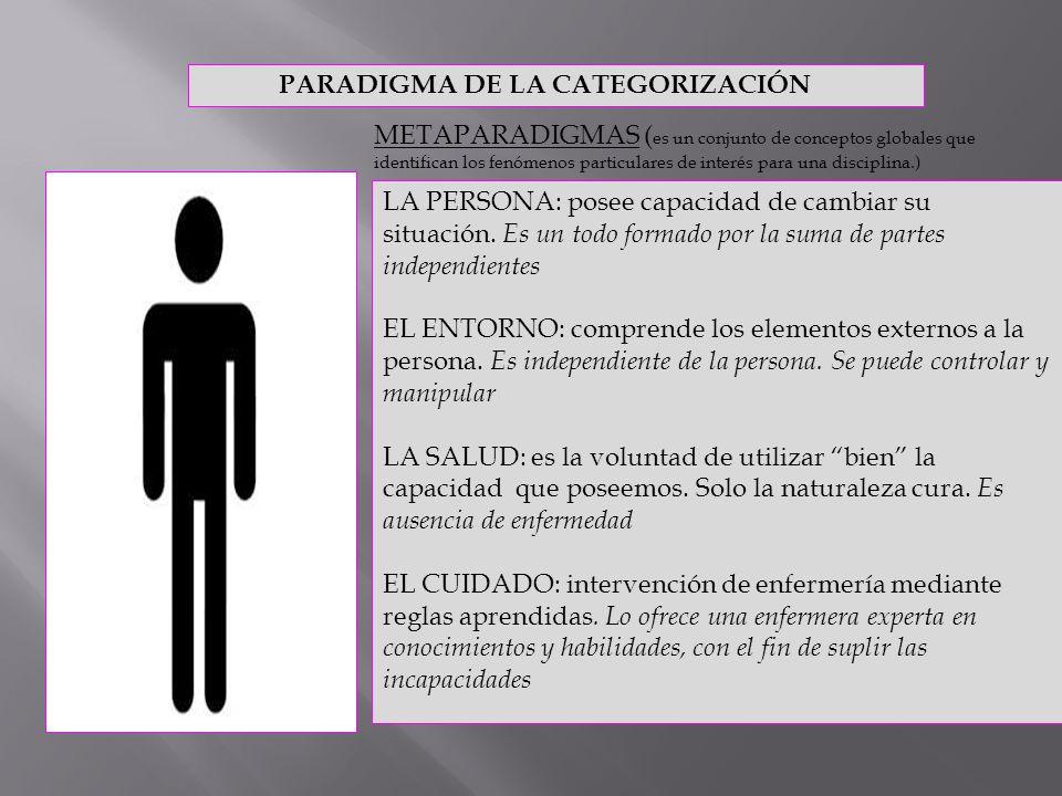 PARADIGMA DE LA CATEGORIZACIÓN METAPARADIGMAS ( es un conjunto de conceptos globales que identifican los fenómenos particulares de interés para una di