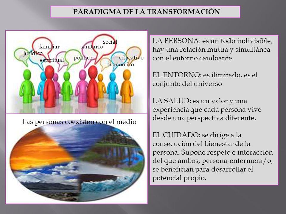 PARADIGMA DE LA TRANSFORMACIÓN familiar social político económico jurídico educativo espiritual sanitario LA PERSONA: es un todo indivisible, hay una