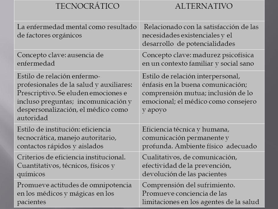 TECNOCRÁTICO ALTERNATIVO La enfermedad mental como resultado de factores orgánicos Relacionado con la satisfacción de las necesidades existenciales y